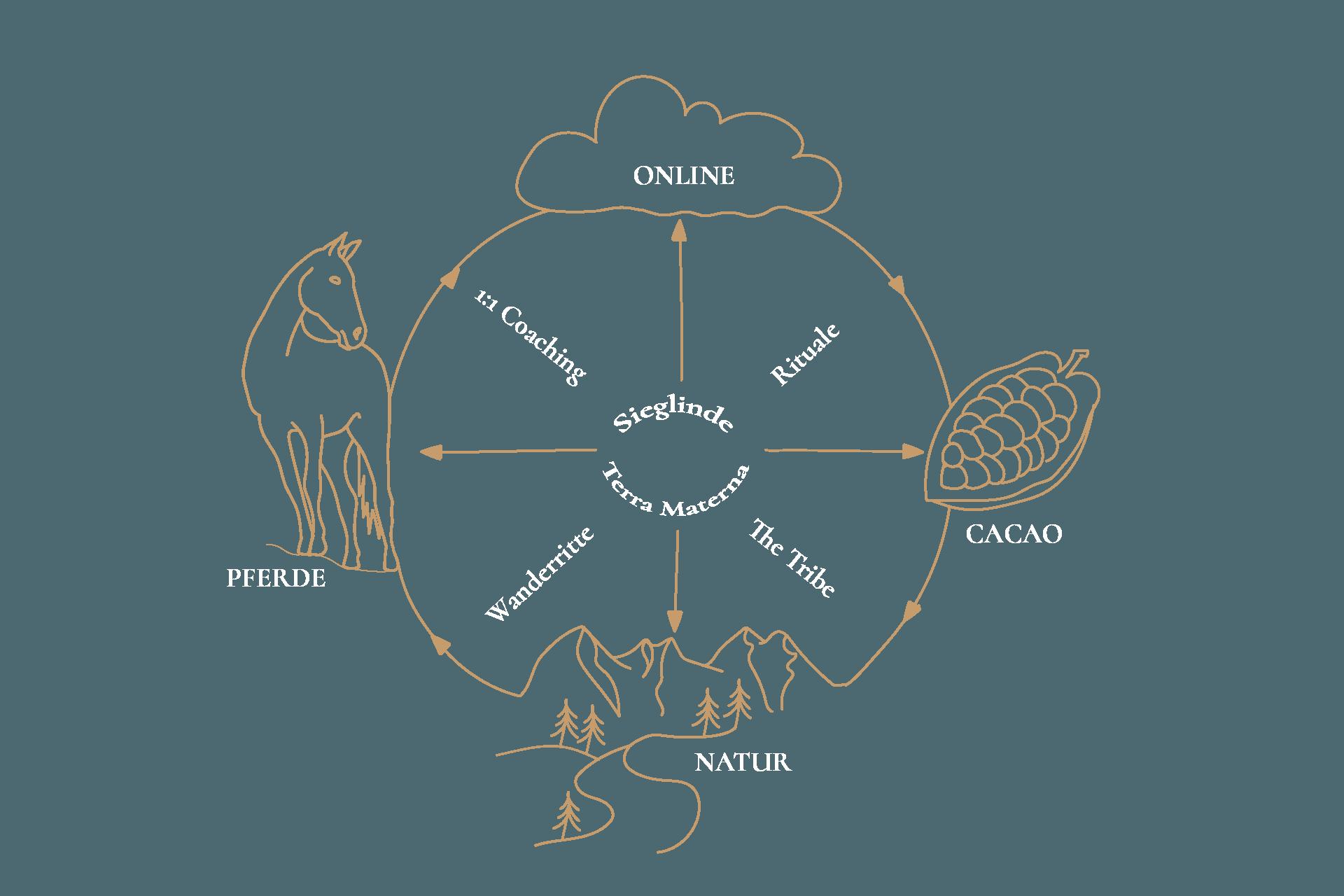 Terra Materna Circle